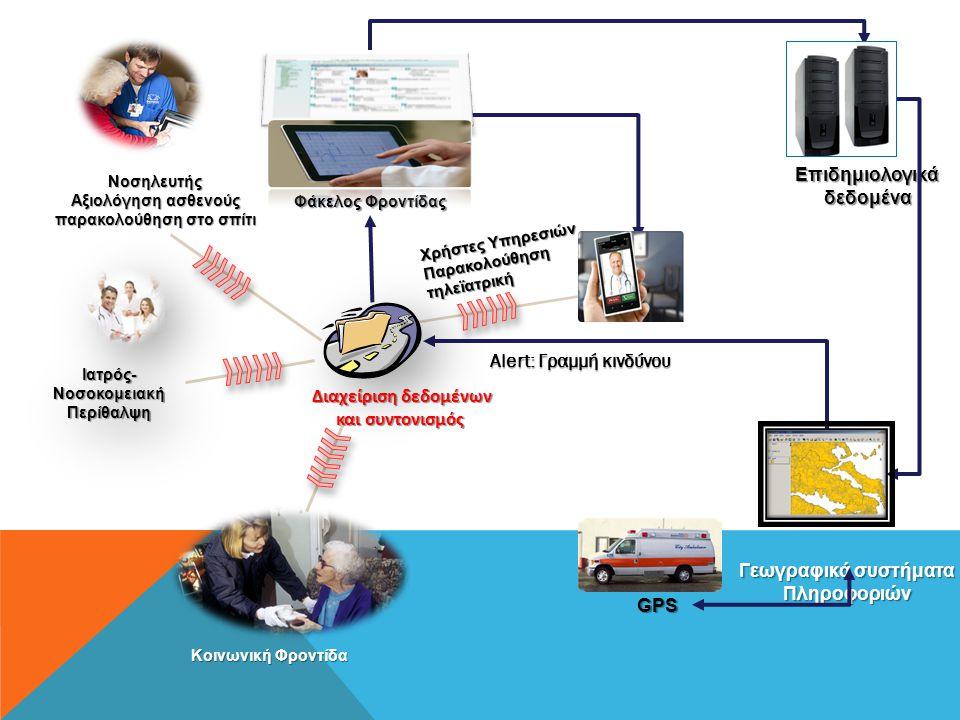Νοσηλευτής Αξιολόγηση ασθενούς παρακολούθηση στο σπίτι Χρήστες Υπηρεσιών Παρακολούθηση τηλεϊατρική Επιδημιολογικάδεδομένα GPS Φάκελος Φροντίδας Γεωγρα