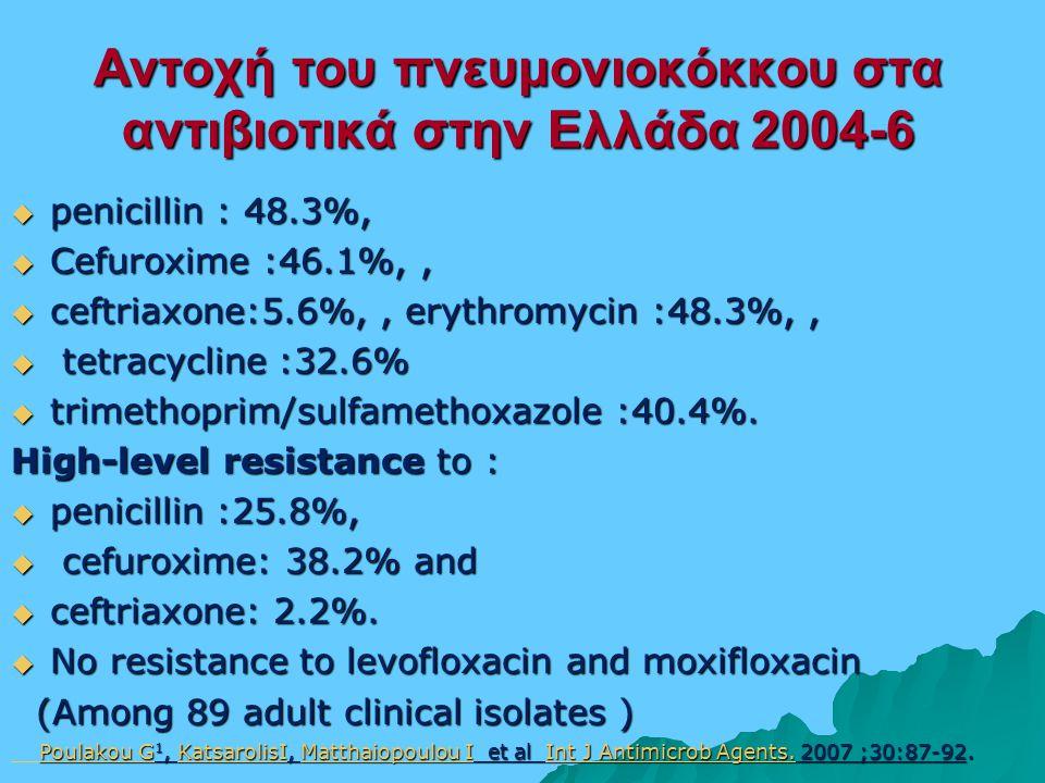 Αντοχή του πνευμονιοκόκκου στα αντιβιοτικά στην Ελλάδα 2004-6  penicillin : 48.3%,  Cefuroxime :46.1%,,  ceftriaxone:5.6%,, erythromycin :48.3%,,  tetracycline :32.6%  trimethoprim/sulfamethoxazole :40.4%.
