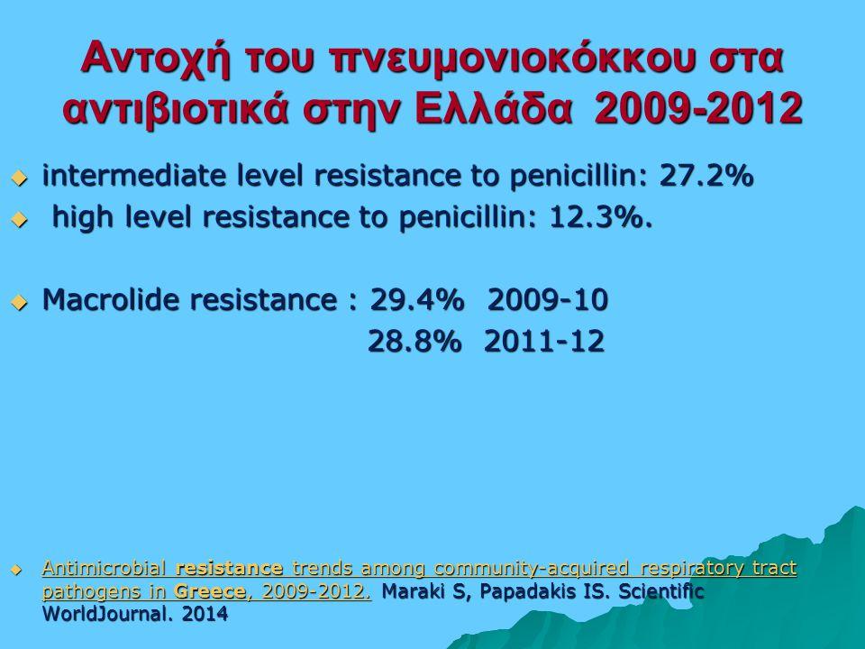 Αντοχή του πνευμονιοκόκκου στα αντιβιοτικά στην Ελλάδα 2009-2012  intermediate level resistance to penicillin: 27.2%  high level resistance to penicillin: 12.3%.