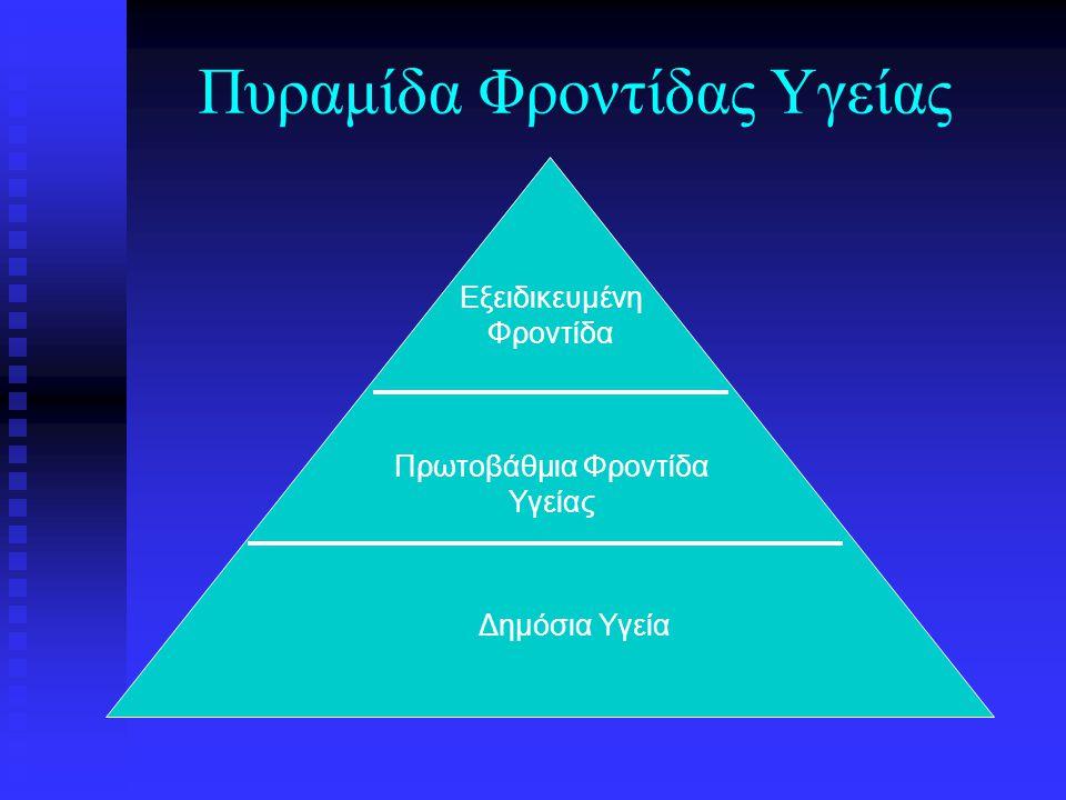 Πυραμίδα Φροντίδας Υγείας Εξειδικευμένη Φροντίδα Πρωτοβάθμια Φροντίδα Υγείας Δημόσια Υγεία