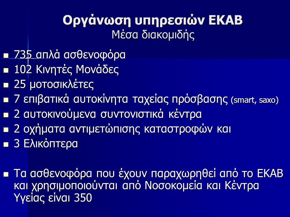 Οργάνωση υπηρεσιών ΕΚΑΒ Μέσα διακομιδής 735 απλά ασθενοφόρα 735 απλά ασθενοφόρα 102 Κινητές Μονάδες 102 Κινητές Μονάδες 25 μοτοσικλέτες 25 μοτοσικλέτε