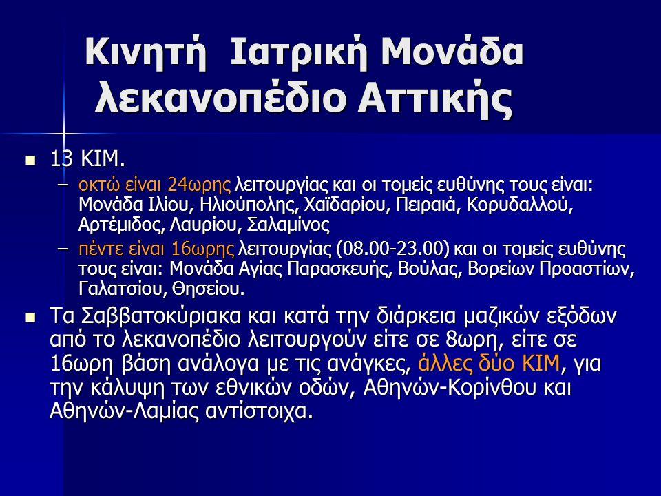 Κινητή Ιατρική Μονάδα λεκανοπέδιο Αττικής 13 ΚΙΜ. 13 ΚΙΜ. –οκτώ είναι 24ωρης λειτουργίας και οι τομείς ευθύνης τους είναι: Μονάδα Ιλίου, Ηλιούπολης, Χ