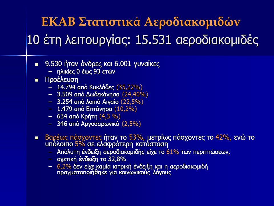 ΕΚΑΒ Στατιστικά Αεροδιακομιδών 10 έτη λειτουργίας: 15.531 αεροδιακομιδές 9.530 ήταν άνδρες και 6.001 γυναίκες 9.530 ήταν άνδρες και 6.001 γυναίκες –ηλ