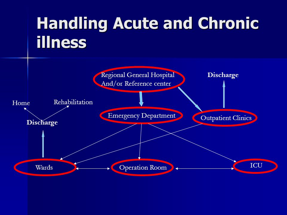 Handling Acute and Chronic illness Regional General Hospital And/or Reference center Emergency Department Operation Room ICU Wards Outpatient Clinics