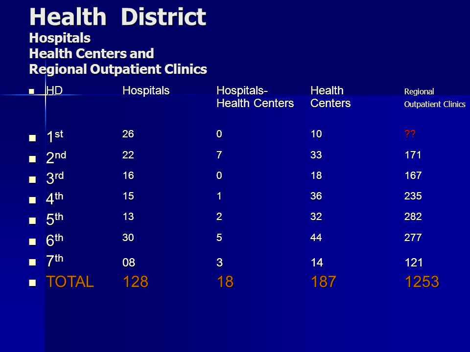 Health District Hospitals Health Centers and Regional Outpatient Clinics HDHospitalsHospitals-Health Regional Health Centers Centers Outpatient Clinic
