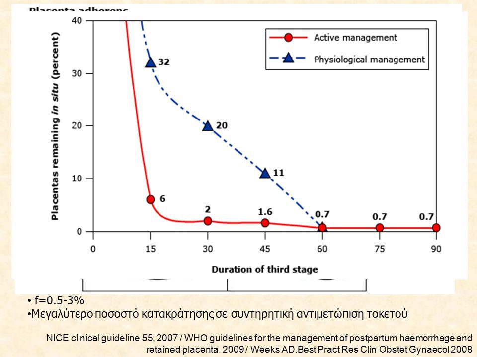 ΠΑΡΑΓΟΝΤΕΣ ΚΙΝΔΥΝΟΥ 1.Ηλικία κύησης (< από 26 εβδομάδες κύησης): ισχυρότερος παράγοντας κινδύνου 2.Ύπτια θέση εγκυμονούσας κατά τον τοκετό (σε κρεβάτι τοκετού) 3.Προεκλαμψία 4.Προηγούμενες αποβολές 5.Ακραίες ηλικίες κύησης 6.Χρήση μητροσυσπαστικών φαρμάκων (2.7% με μεθυλεργομητρίνη Vs 1.8% με ωκυτοκίνη  η μεθυλεργομητρίνη προκαλεί έντονη και παρατεταμένη σύσπαση των τοιχωμάτων της μήτρας) 7.Φυλή (μη Ασιατικές φυλές) 8.Πολύδυμη κύηση 9.Πρόκληση τοκετού 10.Μικρός πλακούντας (συσχέτιση με βάρος πλακούντα < 600g) 11.Προδρομικός πλακούντας 12.Αιμορραγία 13.Πολυτοκία 14.Προηγούμενος τραυματισμός μήτρας 15.Πρόωρος τοκετός 16.Διάφορες παρεμβάσεις στον τοκετό (τερματισμός κύησης, πρόκληση τοκετού, μητροσυσπαστικά) 17.Ιστορικό κατακράτησης πλακούντα (x2 έως x4 κίνδυνο).