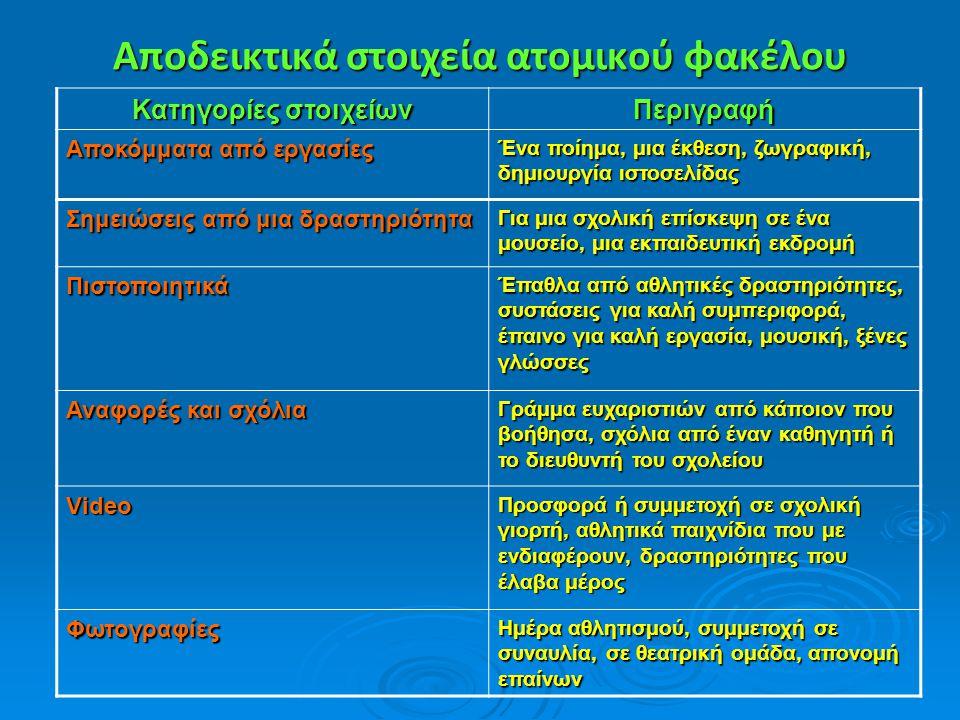 Αποδεικτικά στοιχεία ατομικού φακέλου Κατηγορίες στοιχείων Περιγραφή Αποκόμματα από εργασίες Ένα ποίημα, μια έκθεση, ζωγραφική, δημιουργία ιστοσελίδας