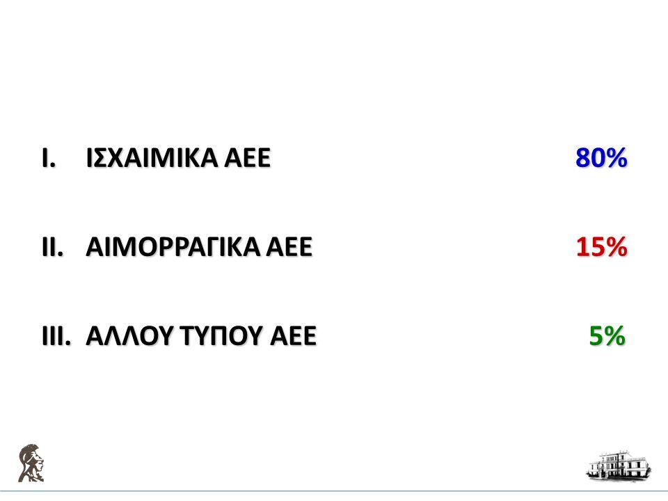 I.ΙΣΧΑΙΜΙΚΑ AEE80% II.ΑΙΜΟΡΡΑΓΙΚA AEE15% III.ΑΛΛΟΥ ΤΥΠΟΥ AEE 5%