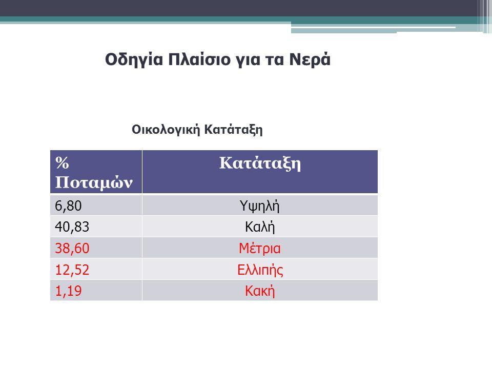 Οδηγία Πλαίσιο για τα Νερά % Ποταμών Κατάταξη 6,80Υψηλή 40,83Καλή 38,60Μέτρια 12,52Ελλιπής 1,19Κακή Οικολογική Κατάταξη