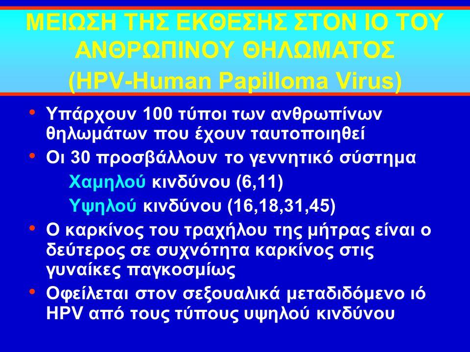 ΜΕΙΩΣΗ ΤΗΣ ΕΚΘΕΣΗΣ ΣΤΟΝ ΙΟ ΤΟΥ ΑΝΘΡΩΠΙΝΟΥ ΘΗΛΩΜΑΤΟΣ (HPV-Human Papilloma Virus) Υπάρχουν 100 τύποι των ανθρωπίνων θηλωμάτων που έχουν ταυτοποιηθεί Οι
