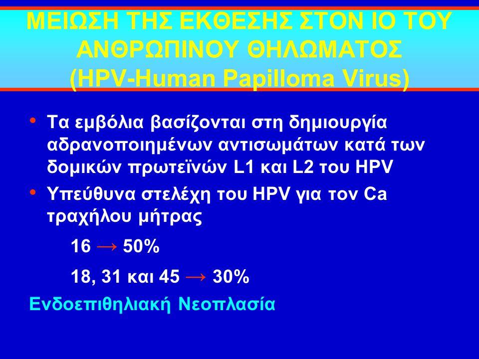 ΜΕΙΩΣΗ ΤΗΣ ΕΚΘΕΣΗΣ ΣΤΟΝ ΙΟ ΤΟΥ ΑΝΘΡΩΠΙΝΟΥ ΘΗΛΩΜΑΤΟΣ (HPV-Human Papilloma Virus) Τα εμβόλια βασίζονται στη δημιουργία αδρανοποιημένων αντισωμάτων κατά