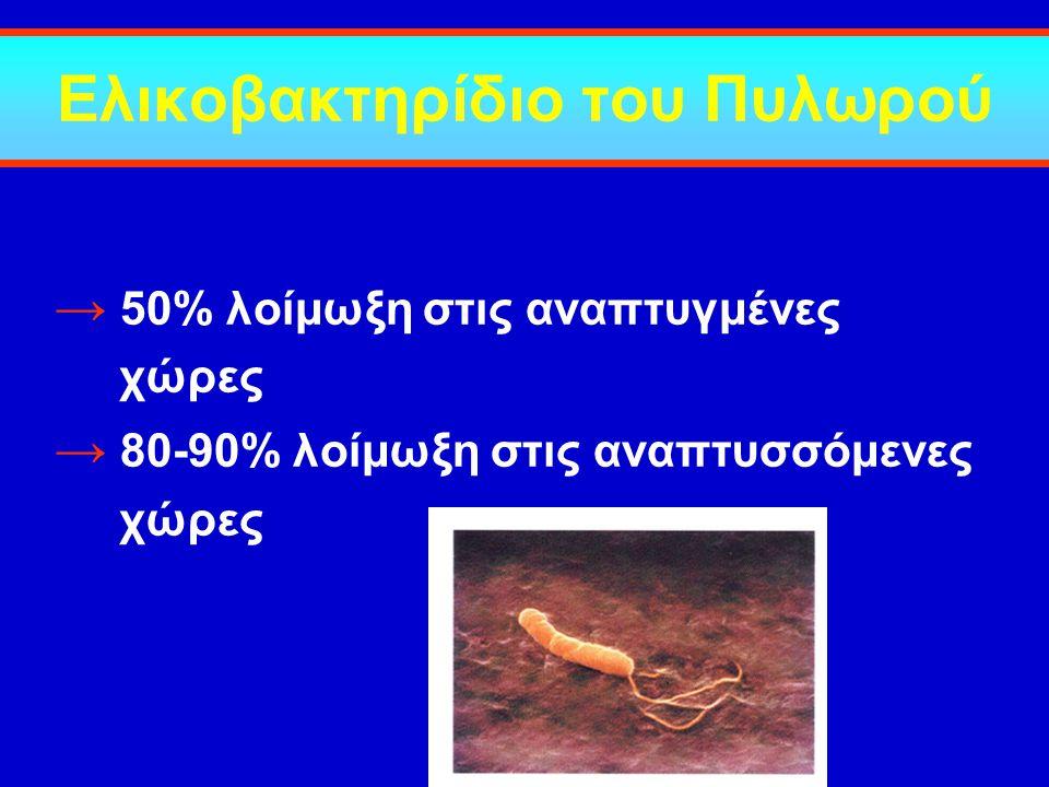 Ελικοβακτηρίδιο του Πυλωρού → 50% λοίμωξη στις αναπτυγμένες χώρες → 80-90% λοίμωξη στις αναπτυσσόμενες χώρες