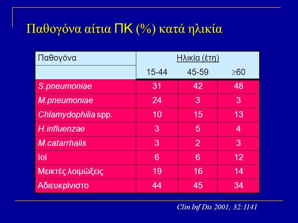 ΠαθογόναΗλικία (έτη) 15-4445-59  60 S.pneumoniae314248 M.pneumoniae2433 Chlamydophilia spp.101513 H.influenzae354 M.catarrhalis323 Ιοί6612 Μεικτές λο