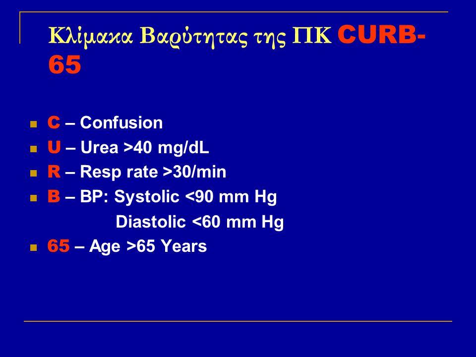 Κλίμακα Bαρύτητας της ΠΚ CURB- 65 C – Confusion U – Urea >40 mg/dL R – Resp rate >30/min B – BP: Systolic <90 mm Hg Diastolic <60 mm Hg 65 – Age >65 Y