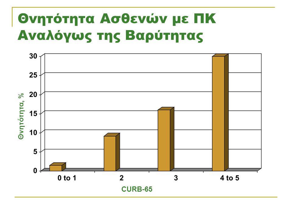 Θνητότητα Ασθενών με ΠΚ Αναλόγως της Βαρύτητας Θνητότητα, % CURB-65