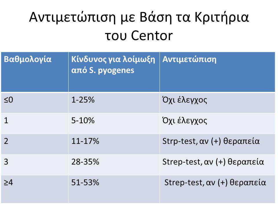 Αντιμετώπιση με Βάση τα Κριτήρια του Centor ΒαθμολογίαΚίνδυνος για λοίμωξη από S. pyogenes Αντιμετώπιση ≤0≤01-25%Όχι έλεγχος 15-10%Όχι έλεγχος 211-17%