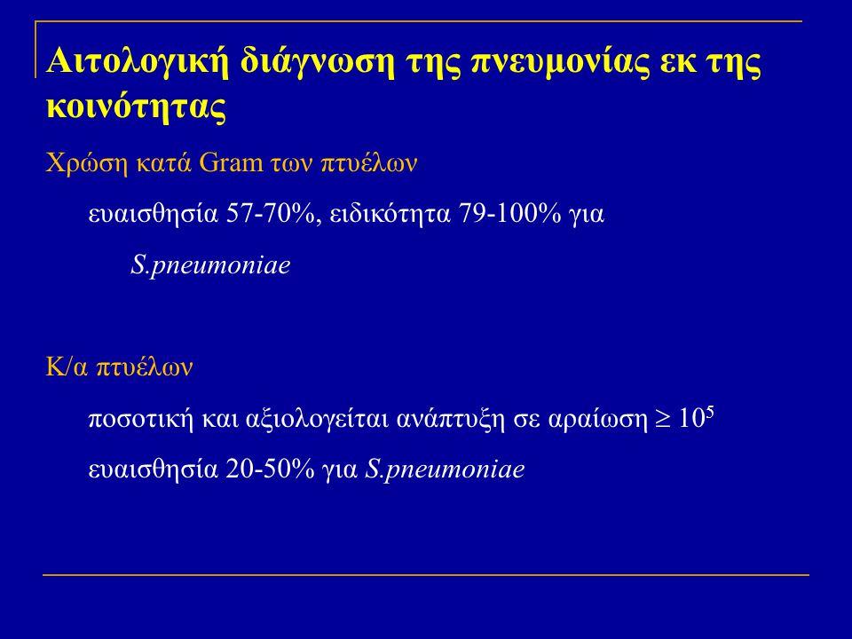 Αιτολογική διάγνωση της πνευμονίας εκ της κοινότητας Χρώση κατά Gram των πτυέλων ευαισθησία 57-70%, ειδικότητα 79-100% για S.pneumoniae Κ/α πτυέλων πο