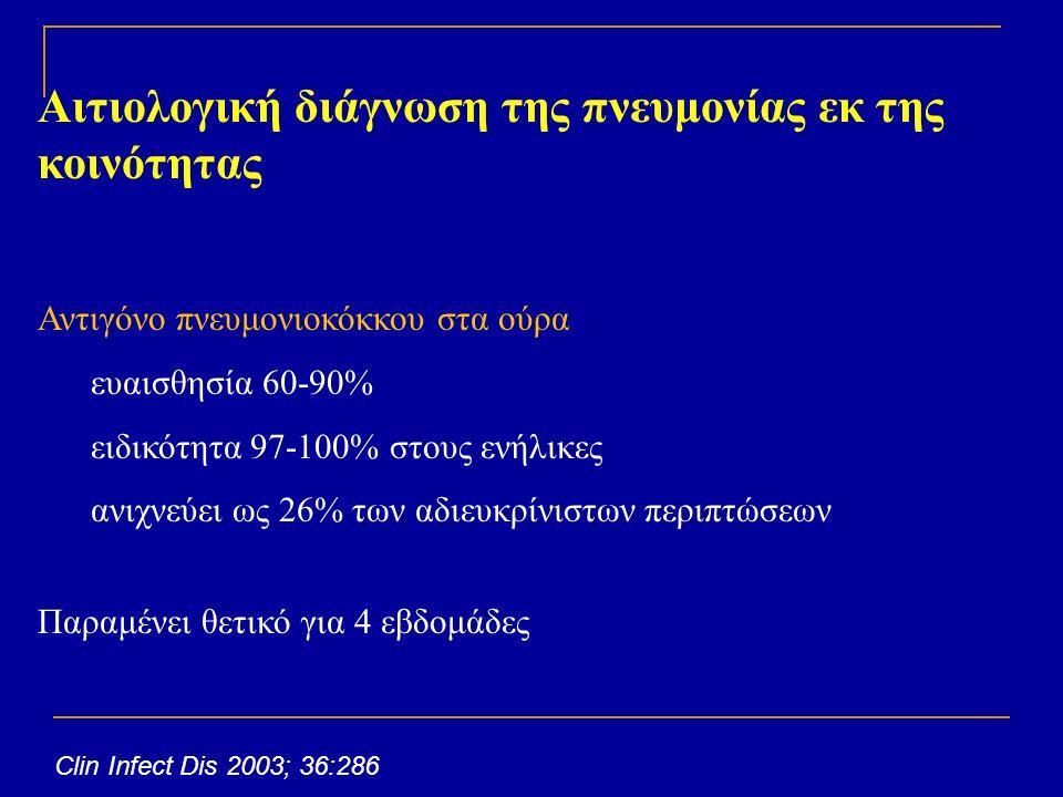 Αιτιολογική διάγνωση της πνευμονίας εκ της κοινότητας Αντιγόνο πνευμονιοκόκκου στα ούρα ευαισθησία 60-90% ειδικότητα 97-100% στους ενήλικες ανιχνεύει