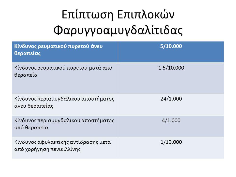 Επίπτωση Επιπλοκών Φαρυγγοαμυγδαλίτιδας Κίνδυνος ρευματικού πυρετού άνευ θεραπείας 5/10.000 Κίνδυνος ρευματικού πυρετού ματά από θεραπεία 1.5/10.000 Κ