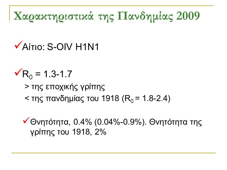 Χαρακτηριστικά της Πανδημίας 2009 Αίτιο: S-OIV H1N1 R 0 = 1.3-1.7 > της εποχικής γρίπης < της πανδημίας του 1918 (R 0 = 1.8-2.4) Θνητότητα, 0.4% (0.04