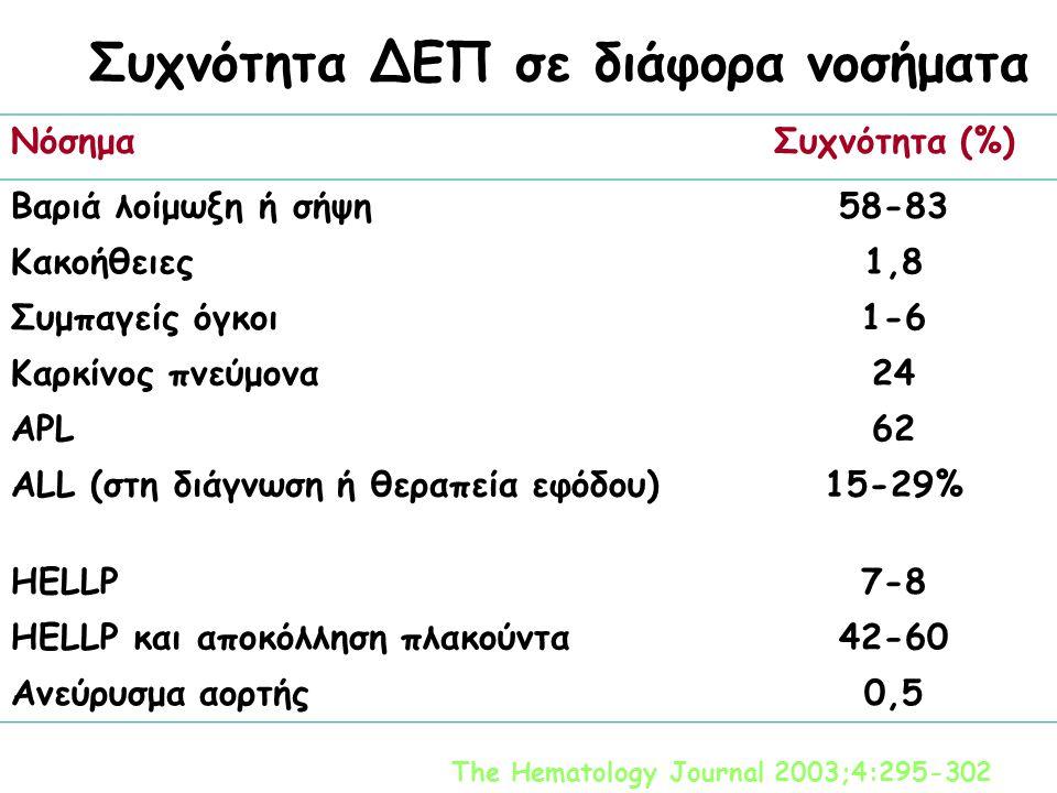 Συχνότητα ΔΕΠ σε διάφορα νοσήματα ΝόσημαΣυχνότητα (%) Βαριά λοίμωξη ή σήψη58-83 Κακοήθειες1,8 Συμπαγείς όγκοι1-6 Καρκίνος πνεύμονα24 APL62 ALL (στη διάγνωση ή θεραπεία εφόδου)15-29% HELLP7-8 HELLP και αποκόλληση πλακούντα42-60 Ανεύρυσμα αορτής0,5 The Hematology Journal 2003;4:295-302