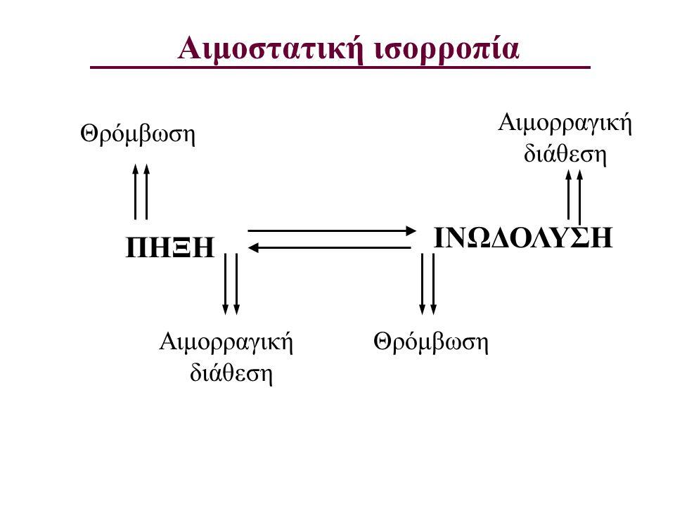 ΠΗΞΗ ΙΝΩΔΟΛΥΣΗ Θρόμβωση Αιμορραγική διάθεση Θρόμβωση Αιμορραγική διάθεση Αιμοστατική ισορροπία