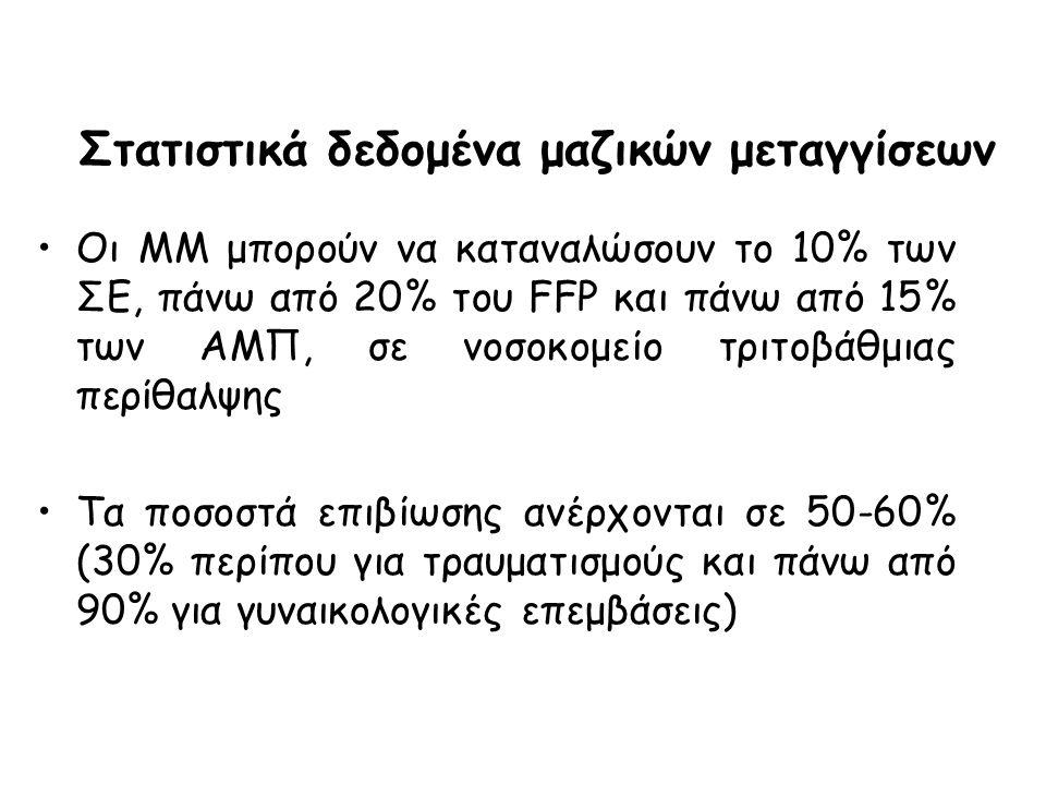 Στατιστικά δεδομένα μαζικών μεταγγίσεων Οι ΜΜ μπορούν να καταναλώσουν το 10% των ΣΕ, πάνω από 20% του FFP και πάνω από 15% των ΑΜΠ, σε νοσοκομείο τριτ