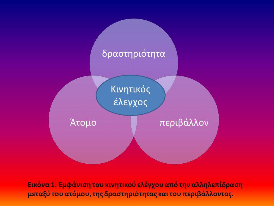 δραστηριότητα περιβάλλονΆτομο Κινητικός έλεγχος Εικόνα 1.