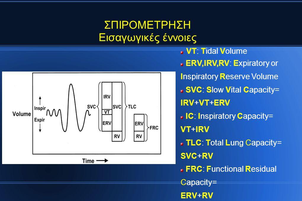 ΣΠΙΡΟΜΕΤΡΗΣΗ Εισαγωγικές έννοιες VT: Tidal Volume ERV,IRV,RV: Expiratory or Inspiratory Reserve Volume SVC: Slow Vital Capacity= IRV+VT+ERV IC: Inspiratory Capacity= VT+IRV TLC: Total Lung Capacity= SVC+RV FRC: Functional Residual Capacity= ERV+RV