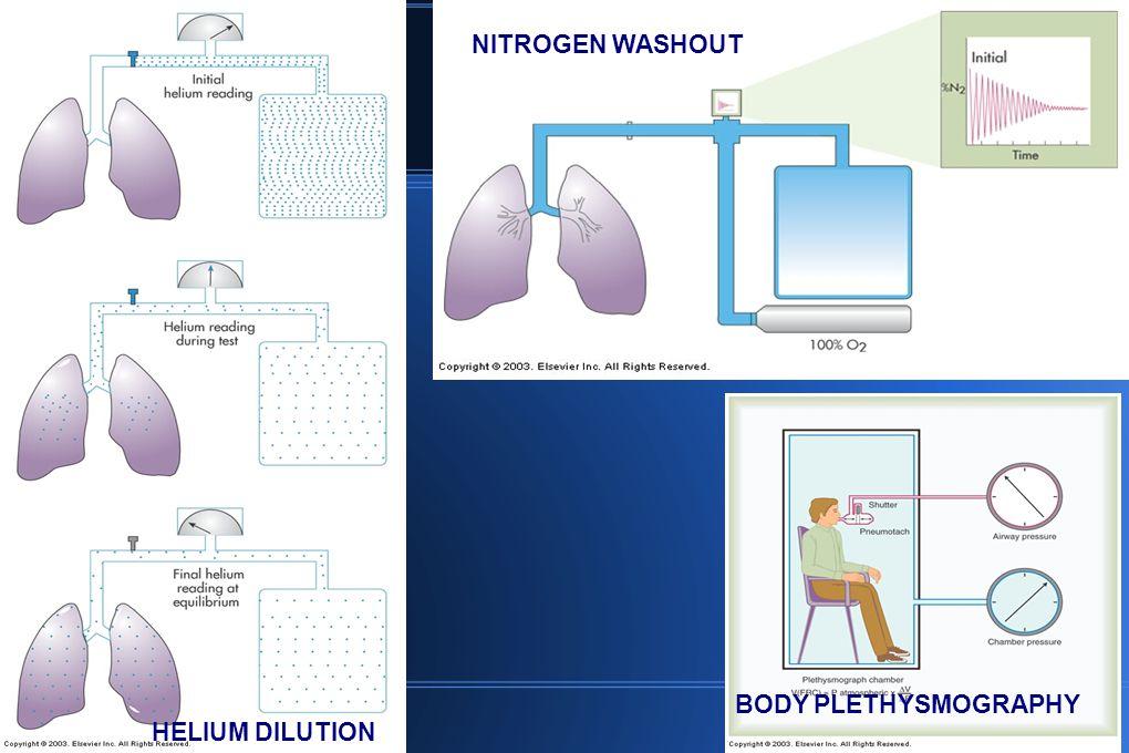 HELIUM DILUTION NITROGEN WASHOUT BODY PLETHYSMOGRAPHY