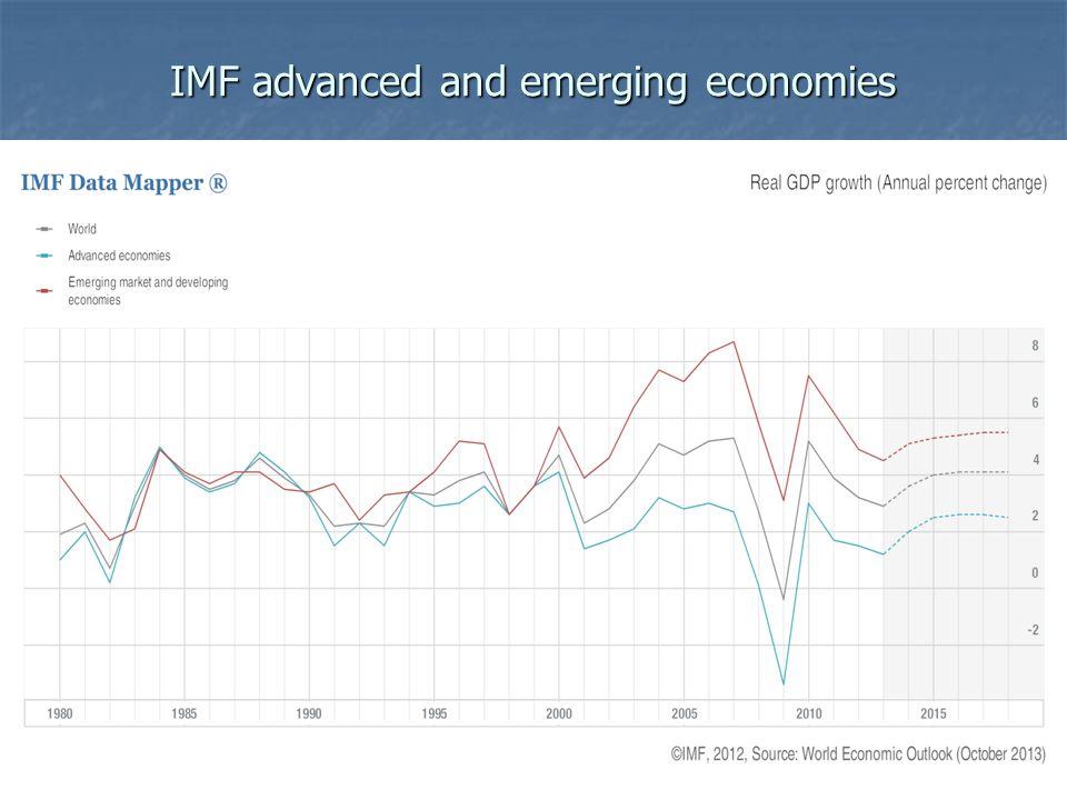 IMF advanced and emerging economies