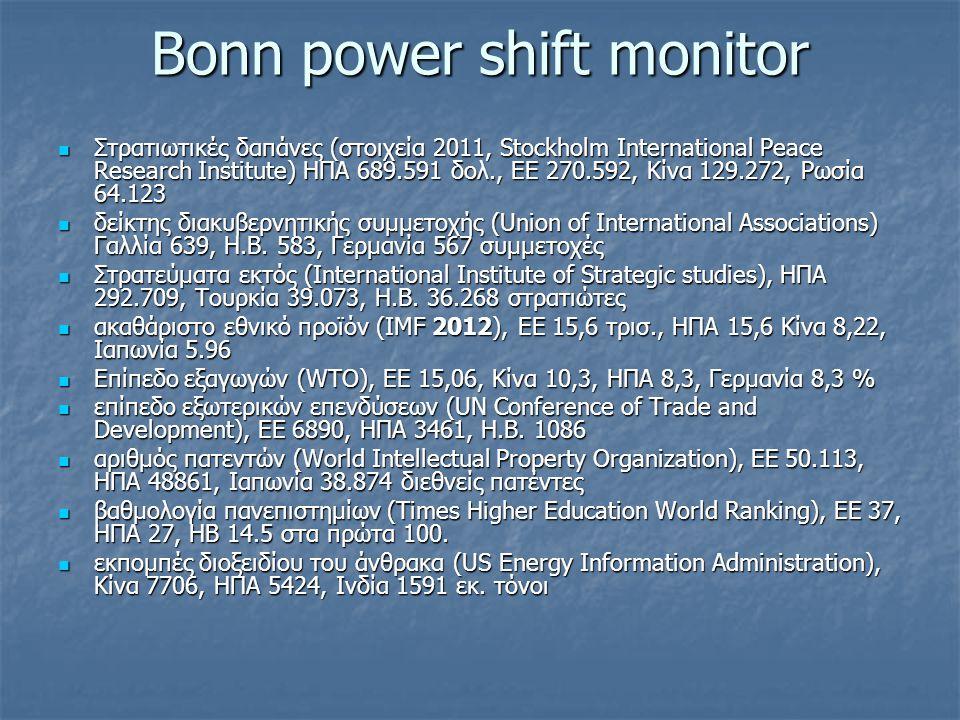 Bonn power shift monitor Στρατιωτικές δαπάνες (στοιχεία 2011, Stockholm International Peace Research Institute) ΗΠΑ 689.591 δολ., ΕΕ 270.592, Κίνα 129