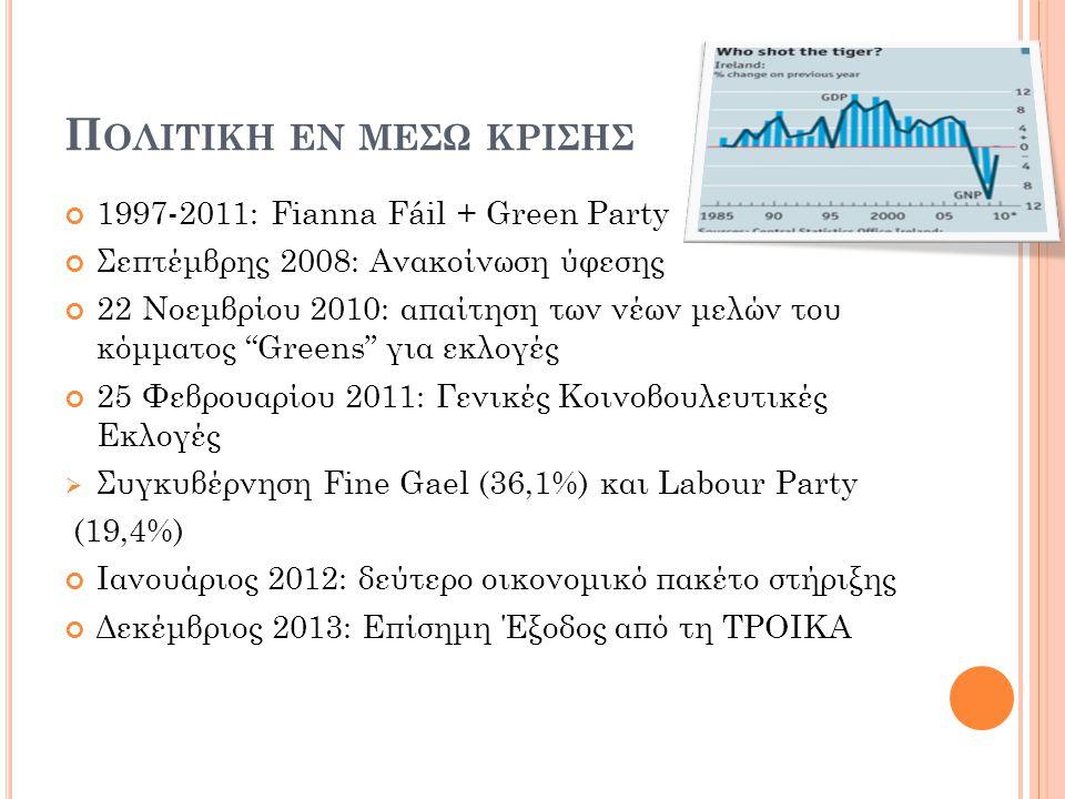 Π ΟΛΙΤΙΚΗ ΕΝ ΜΕΣΩ ΚΡΙΣΗΣ 1997-2011: Fianna Fáil + Green Party Σεπτέμβρης 2008: Ανακοίνωση ύφεσης 22 Νοεμβρίου 2010: απαίτηση των νέων μελών του κόμματος Greens για εκλογές 25 Φεβρουαρίου 2011: Γενικές Κοινοβουλευτικές Εκλογές  Συγκυβέρνηση Fine Gael (36,1%) και Labour Party (19,4%) Ιανουάριος 2012: δεύτερο οικονομικό πακέτο στήριξης Δεκέμβριος 2013: Επίσημη Έξοδος από τη ΤΡΟΙΚΑ