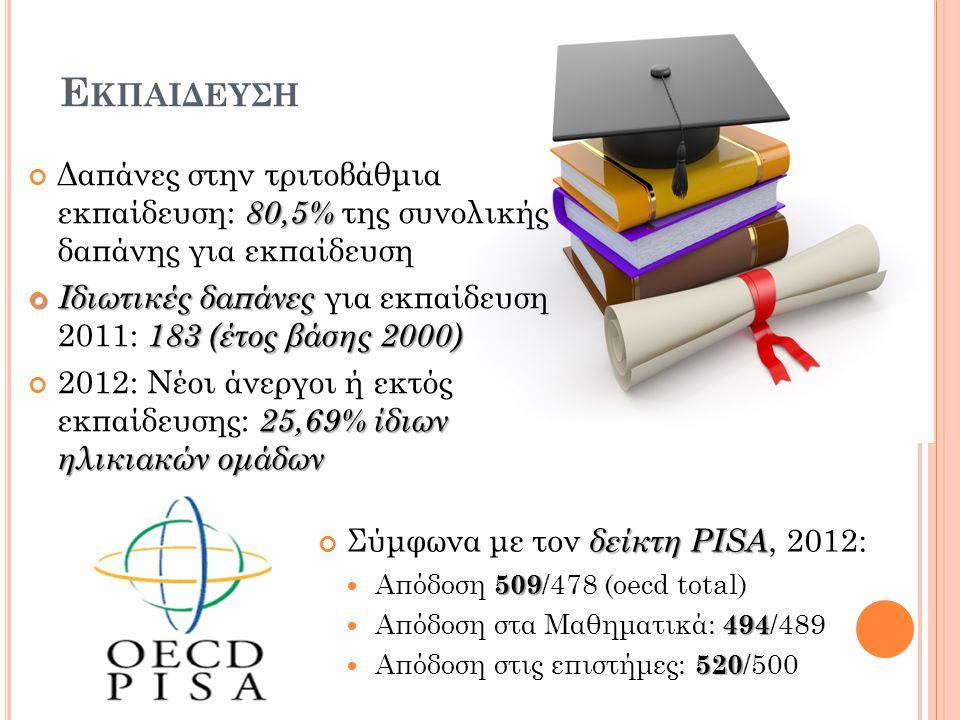 Ε ΚΠΑΙΔΕΥΣΗ 80,5% Δαπάνες στην τριτοβάθμια εκπαίδευση: 80,5% της συνολικής δαπάνης για εκπαίδευση Ιδιωτικές δαπάνες 183 (έτος βάσης 2000) Ιδιωτικές δαπάνες για εκπαίδευση 2011: 183 (έτος βάσης 2000) 25,69% ίδιων ηλικιακών ομάδων 2012: Νέοι άνεργοι ή εκτός εκπαίδευσης: 25,69% ίδιων ηλικιακών ομάδων δείκτη PISA Σύμφωνα με τον δείκτη PISA, 2012: 509 Απόδοση 509 /478 (oecd total) 494 Απόδοση στα Μαθηματικά: 494 /489 520 Απόδοση στις επιστήμες: 520 /500