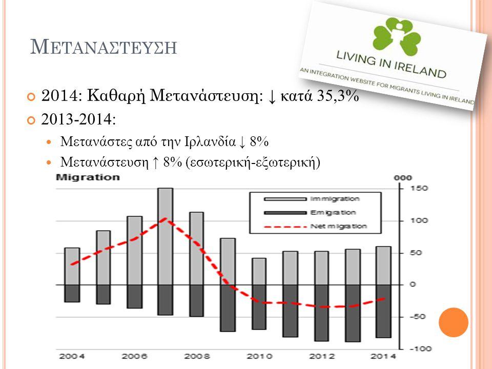 Μ ΕΤΑΝΑΣΤΕΥΣΗ 2014: Καθαρή Μετανάστευση: ↓ κατά 35,3% 2013-2014: Μετανάστες από την Ιρλανδία ↓ 8% Μετανάστευση ↑ 8% (εσωτερική-εξωτερική)