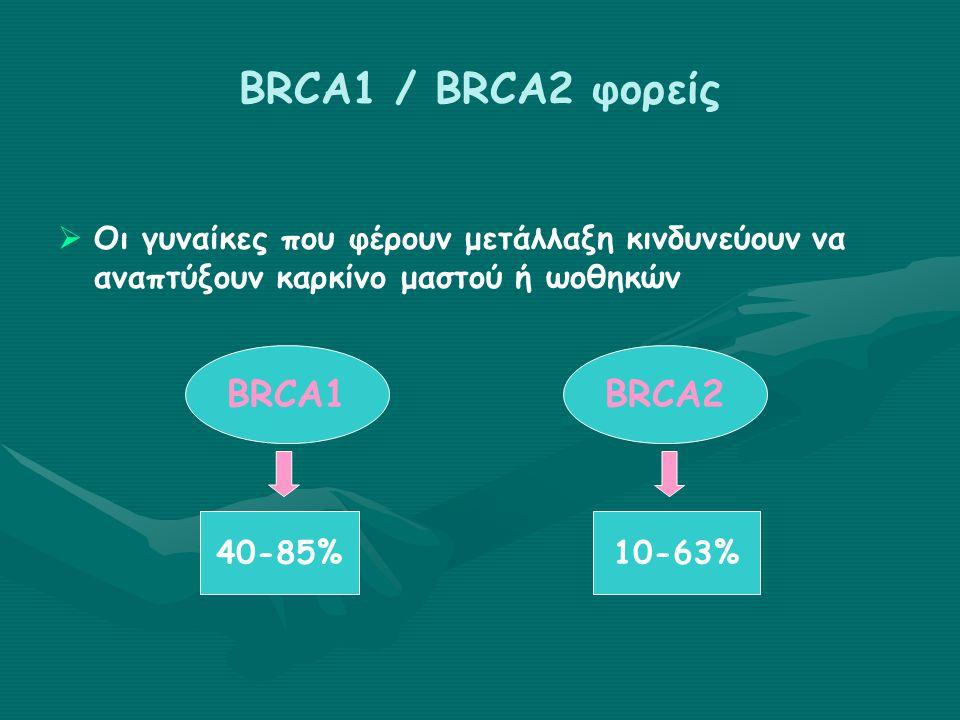 BRCA1 / BRCA2 φορείς   Οι γυναίκες που φέρουν μετάλλαξη κινδυνεύουν να αναπτύξουν καρκίνο μαστού ή ωοθηκών BRCA1BRCA2 40-85%10-63%