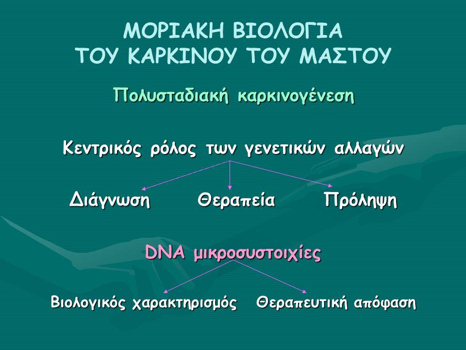 ΕΠΙΓΕΝΕΤΙΚΑ Οι σποραδικοί καρκίνοι εμφανίζουν «επιγενείς» μηχανισμούς απενεργοποίησης μερικών σημαντικών γονιδίων επιδιόρθωσης του DNA, όπως του BRCA1, ATM, CHK2 και p53.