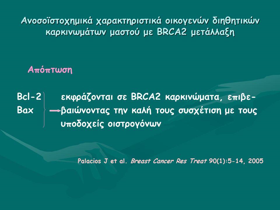 Ανοσοϊστοχημικά χαρακτηριστικά οικογενών διηθητικών καρκινωμάτων μαστού με BRCA2 μετάλλαξη Απόπτωση Bcl-2 εκφράζονται σε BRCA2 καρκινώματα, επιβε- Bax βαιώνοντας την καλή τους συσχέτιση με τους υποδοχείς οιστρογόνων Palacios J et al.