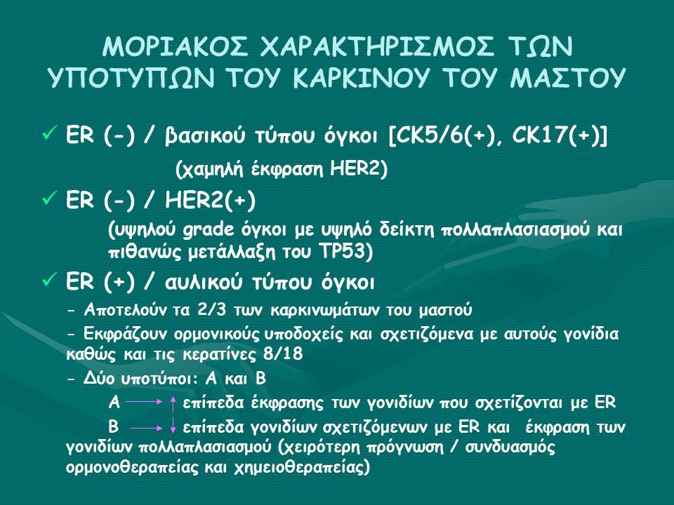ΜΟΡΙΑΚΟΣ ΧΑΡΑΚΤΗΡΙΣΜΟΣ ΤΩΝ ΥΠΟΤΥΠΩΝ ΤΟΥ ΚΑΡΚΙΝΟΥ ΤΟΥ ΜΑΣΤΟΥ ER (-) / βασικού τύπου όγκοι [CK5/6(+), CK17(+)] (χαμηλή έκφραση HER2) ER (-) / HER2(+) (υψηλού grade όγκοι με υψηλό δείκτη πολλαπλασιασμού και πιθανώς μετάλλαξη του ΤΡ53) ER (+) / αυλικού τύπου όγκοι - Αποτελούν τα 2/3 των καρκινωμάτων του μαστού - Εκφράζουν ορμονικούς υποδοχείς και σχετιζόμενα με αυτούς γονίδια καθώς και τις κερατίνες 8/18 - Δύο υποτύποι: A και Β Α επίπεδα έκφρασης των γονιδίων που σχετίζονται με ER B επίπεδα γονιδίων σχετιζόμενων με ER και έκφραση των γονιδίων πολλαπλασιασμού (χειρότερη πρόγνωση / συνδυασμός ορμονοθεραπείας και χημειοθεραπείας)