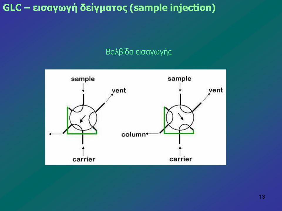 13 GLC – εισαγωγή δείγματος (sample injection) Βαλβίδα εισαγωγής
