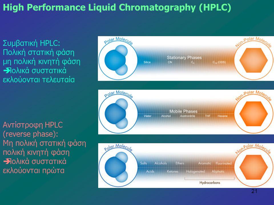 21 Συμβατική HPLC: Πολική στατική φάση μη πολική κινητή φάση  Πολικά συστατικά εκλούονται τελευταία High Performance Liquid Chromatography (HPLC) Αντ