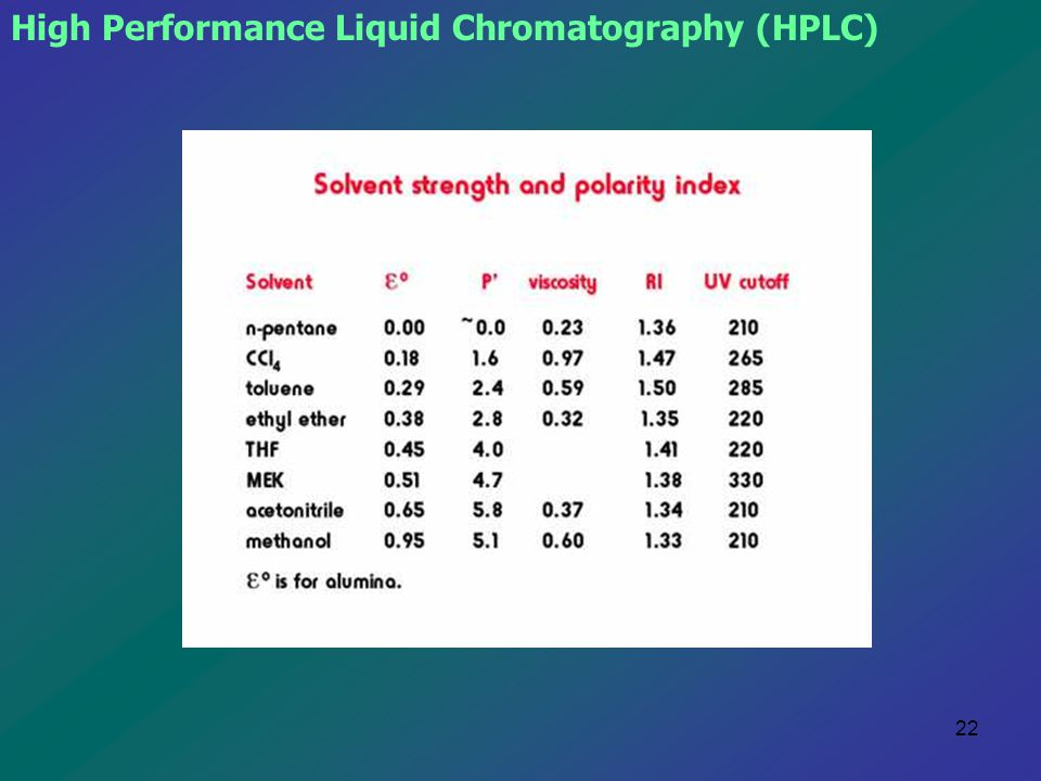 22 High Performance Liquid Chromatography (HPLC)
