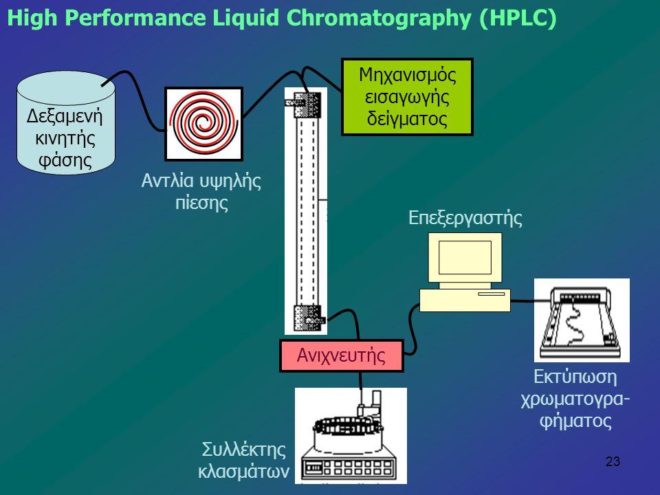 23 High Performance Liquid Chromatography (HPLC) Δεξαμενή κινητής φάσης Αντλία υψηλής πίεσης Μηχανισμός εισαγωγής δείγματος Ανιχνευτής Συλλέκτης κλασμ