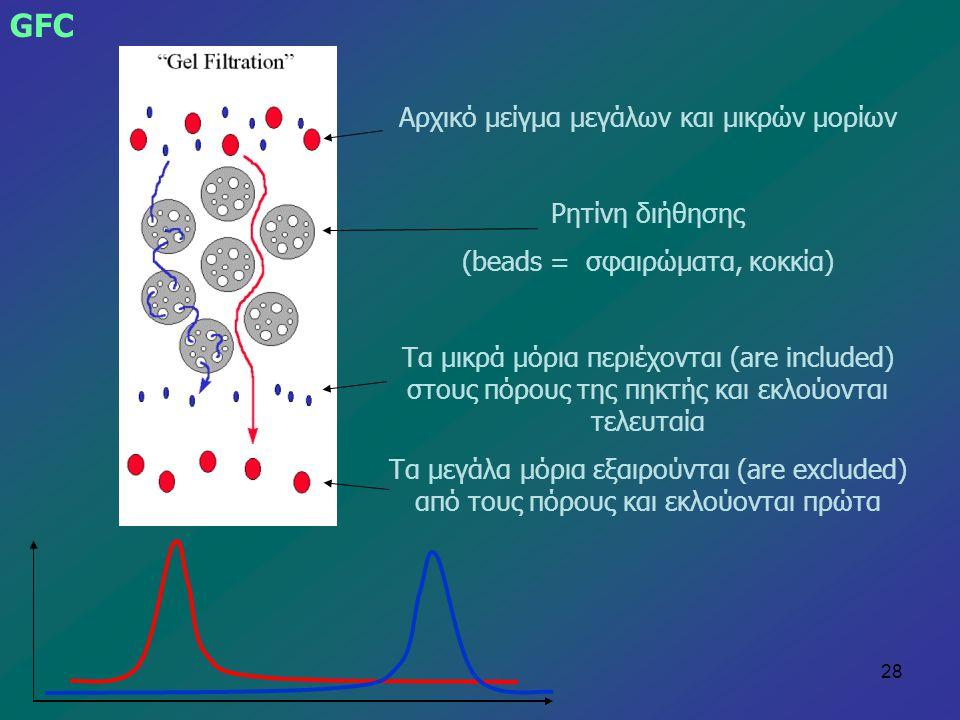 28 GFC Αρχικό μείγμα μεγάλων και μικρών μορίων Ρητίνη διήθησης (beads = σφαιρώματα, κοκκία) Τα μικρά μόρια περιέχονται (are included) στους πόρους της