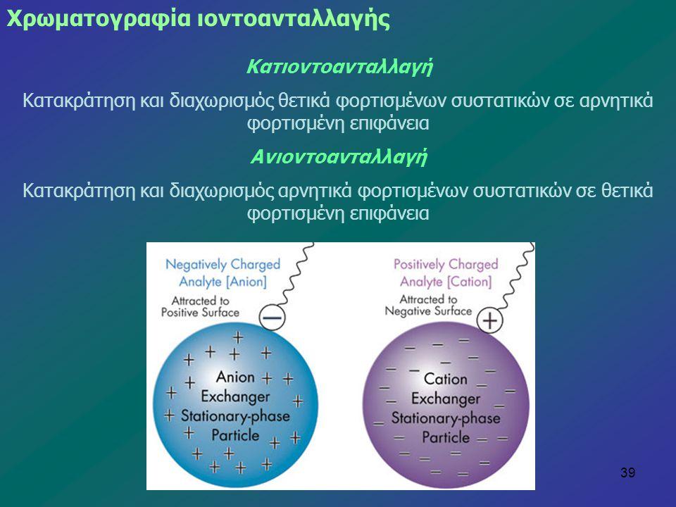 39 Κατιοντοανταλλαγή Κατακράτηση και διαχωρισμός θετικά φορτισμένων συστατικών σε αρνητικά φορτισμένη επιφάνεια Ανιοντοανταλλαγή Κατακράτηση και διαχω