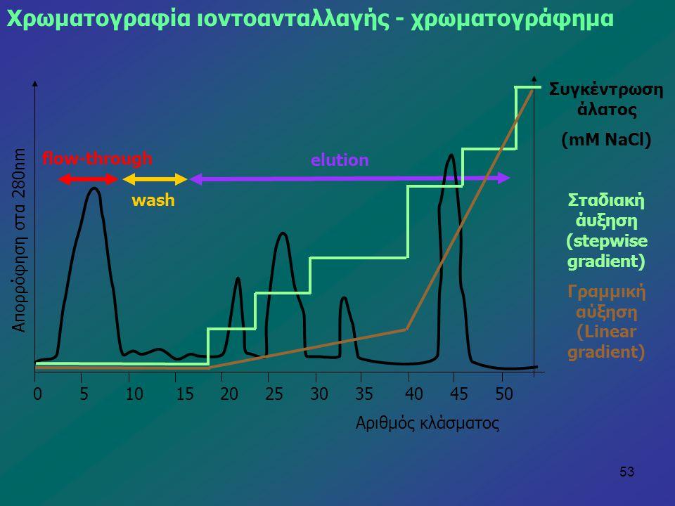 53 Χρωματογραφία ιοντοανταλλαγής - χρωματογράφημα Απορρόφηση στα 280nm Αριθμός κλάσματος 0 5 10 15 20 25 30 35 40 45 50 Συγκέντρωση άλατος (mM NaCl) Σ