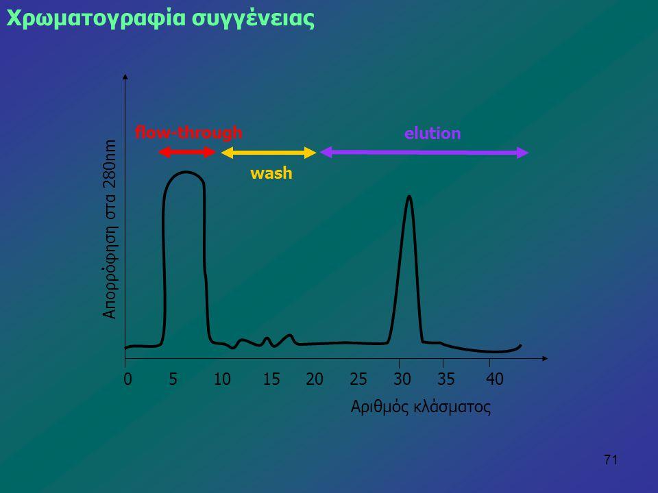 71 Απορρόφηση στα 280nm Αριθμός κλάσματος 0 5 10 15 20 25 30 35 40 flow-through wash elution Χρωματογραφία συγγένειας