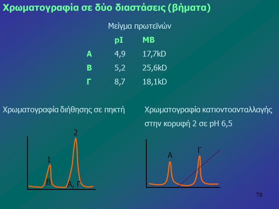 79 Χρωματογραφία σε δύο διαστάσεις (βήματα) Μείγμα πρωτεϊνών pIΜΒ Α4,917,7kD Β5,225,6kD Γ8,718,1kD Χρωματογραφία διήθησης σε πηκτή Χρωματογραφία κατιο