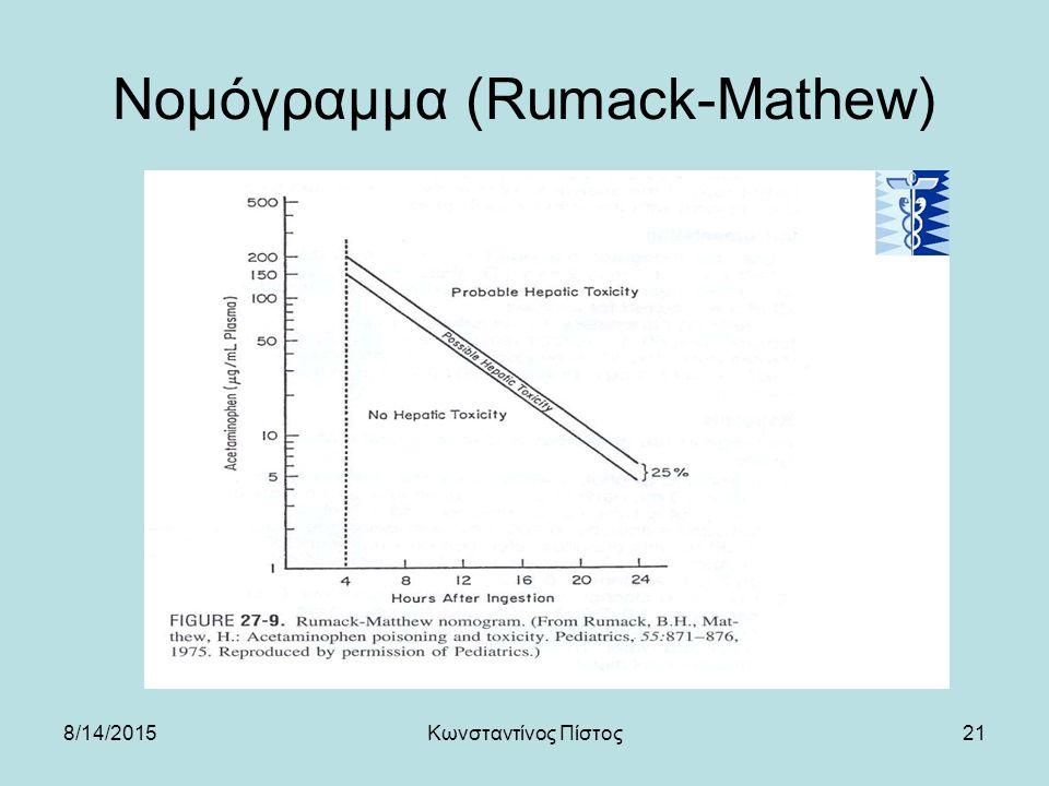 21 Νομόγραμμα (Rumack-Mathew) 8/14/2015Κωνσταντίνος Πίστος