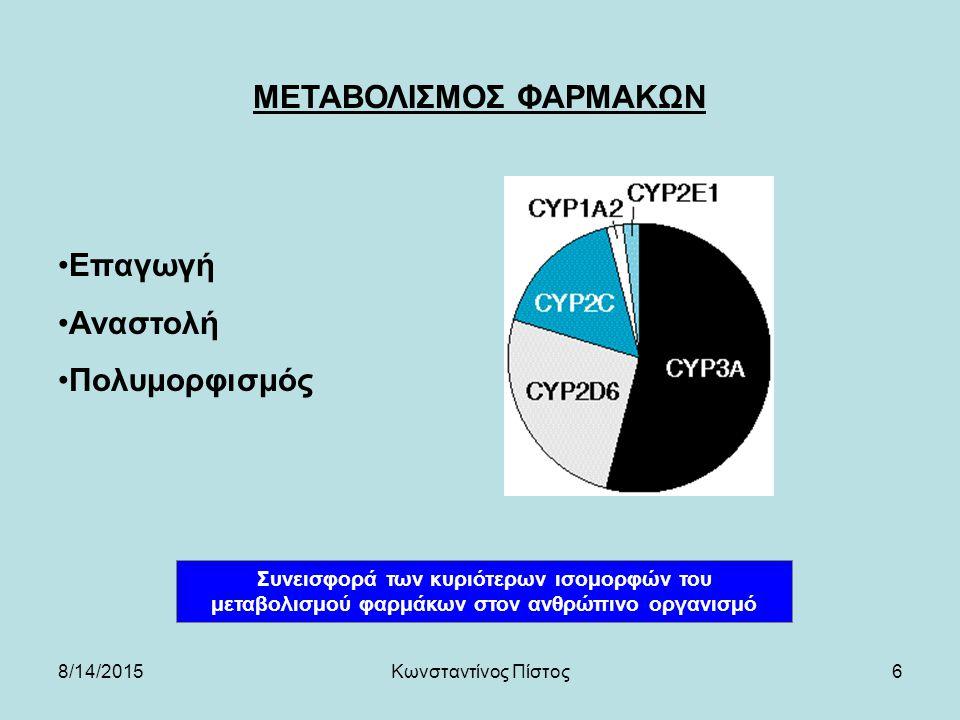 6 ΜΕΤΑΒΟΛΙΣΜΟΣ ΦΑΡΜΑΚΩΝ Συνεισφορά των κυριότερων ισομορφών του μεταβολισμού φαρμάκων στον ανθρώπινο οργανισμό Επαγωγή Αναστολή Πολυμορφισμός 8/14/2015Κωνσταντίνος Πίστος